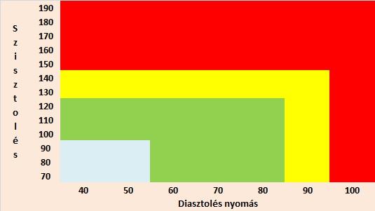 A vérnyomás szisztolés és diasztolés értéke csoportosítva