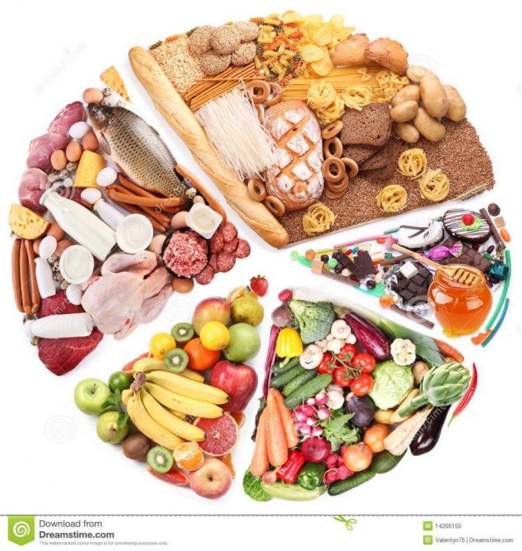 elválasztó diéta szabályai