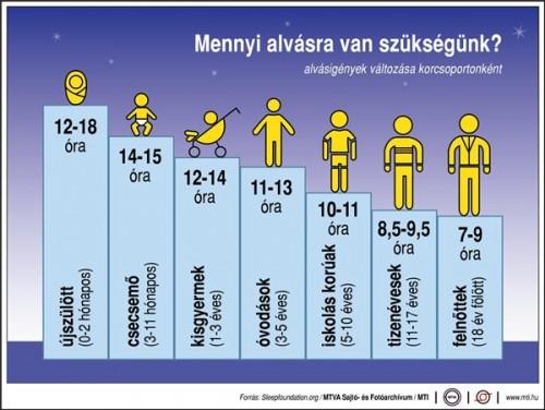 Mennyi alvásra van szükségünk? meszesedés ellen több alvás