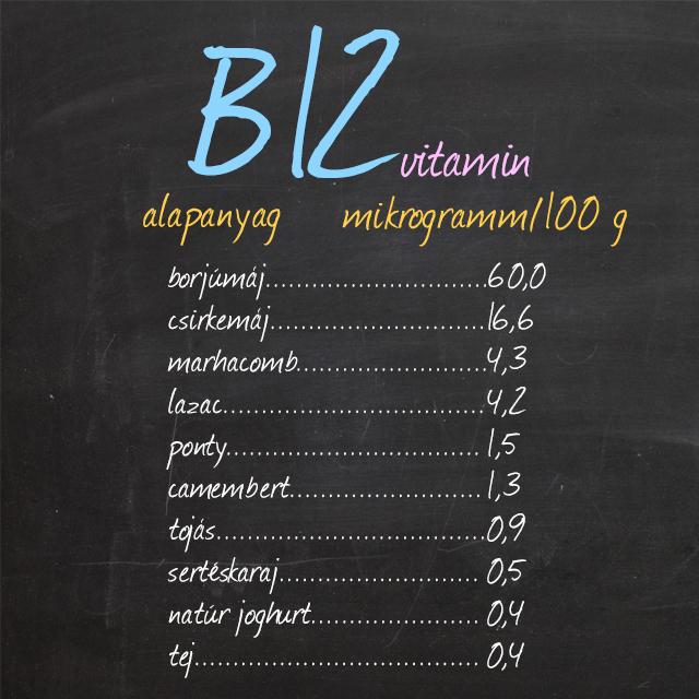 b12 vitamin forrásai