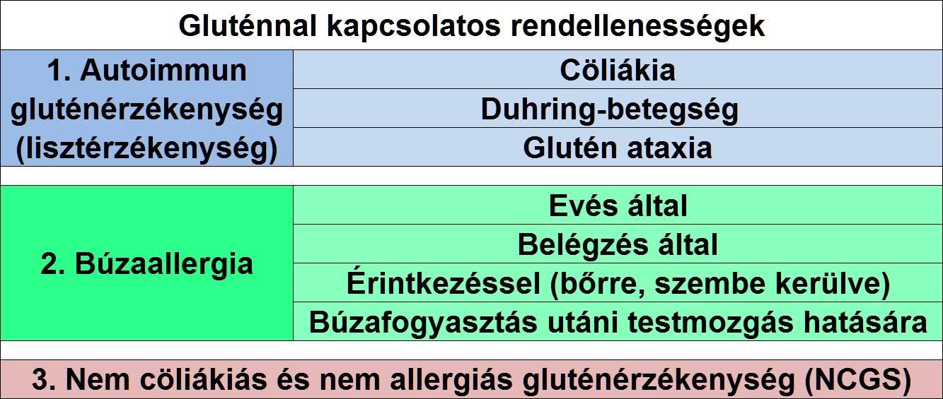 Gluténérzékenység, glutén intoleranciával kapcsolatos betegségek