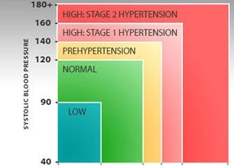 Vérnyomáscsökkentő Módszerek Magas Vérnyomásra I 10+1..