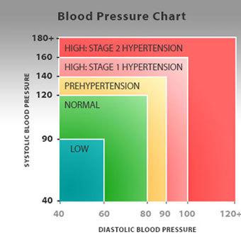 Vérnyomáscsökkentő módszerek Új értékek a magas vérnyomás (hipertónia) számításában.